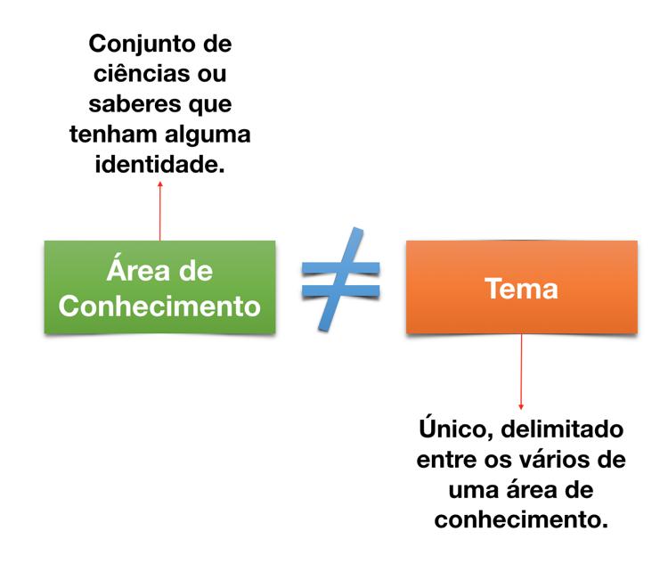 Diferenças entre Área de Conhecimento e Temas de TCC