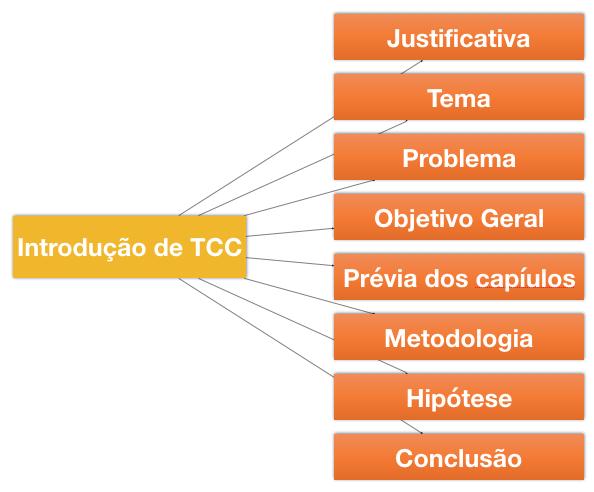 Introdução De Tcc Como Fazer Uma Introdução De Tcc Com Exemplos