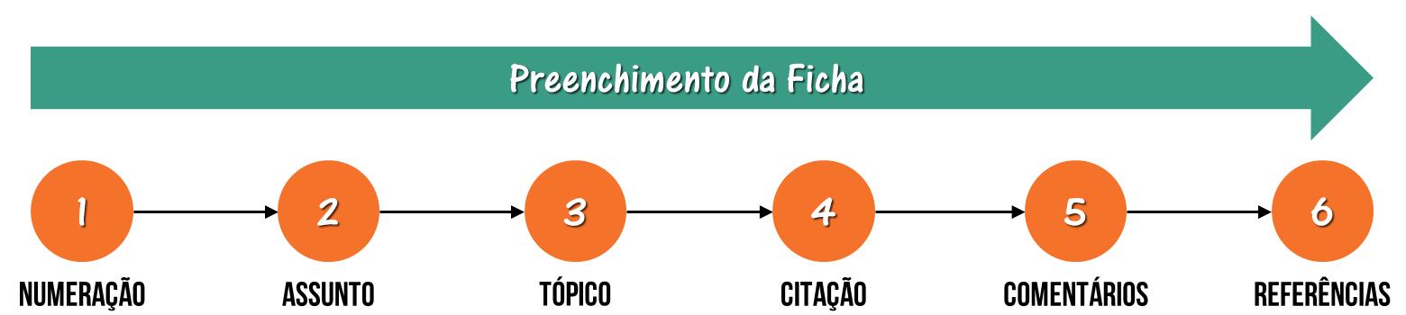 Modelo de fichamento - preenchimento da ficha